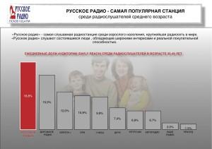 Распределение слушателей FM-радиостанций  в возрасте 35-49. ©Русское радио.