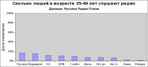 Сколько людей в возрасте 35-49 лет слушают радио. Данные: Русское Радио Псков