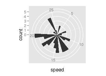 ggplot(data = cars, aes(x = speed)) + geom_bar() + coord_polar()