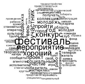 Облако слов из новостей о Псковском городском молодёжном центре