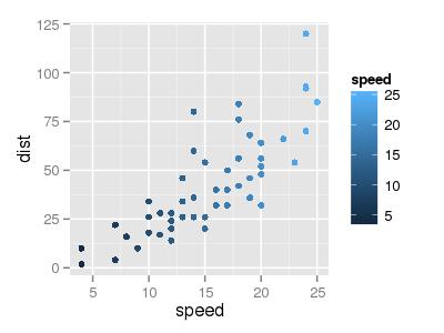 Точечный график ggplot2 с окраской точек