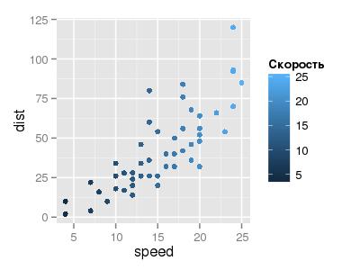 Точечный крафик ggplot2 с исправленным названием цветовой легенды