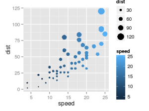 ggplot(data = cars, aes(x = speed, y = dist, color = speed, size = dist)) + geom_point()