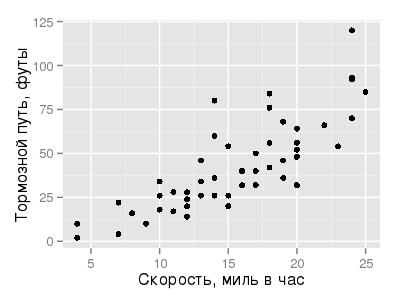 """ggplot(data = cars, aes(x = speed, y = dist)) + geom_point() + xlab(""""Скорость, миль в час"""") + ylab(""""Тормозной путь, футы"""")"""