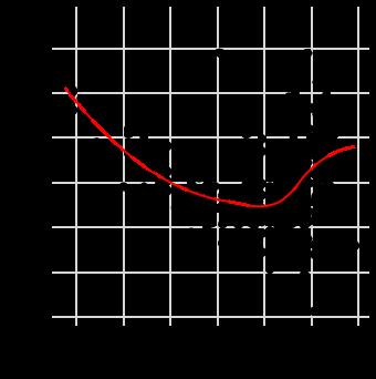 Точечный график со сглаживанием в ggvis