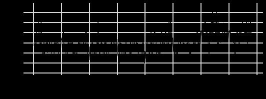 Визуальная оценка взаимосвязи остатков