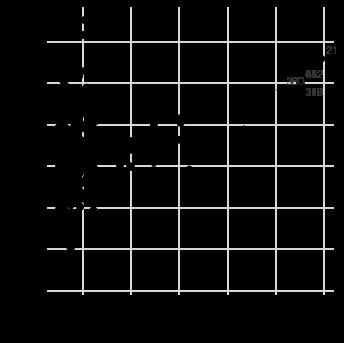 Точечный график с оценкой влияния наблюдений на модель