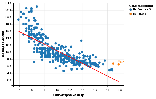 Визуальное определение предикатов-выбросов