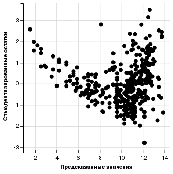 Стьюдентизированные остатки и предсказанные значения: точечный график в ggvis